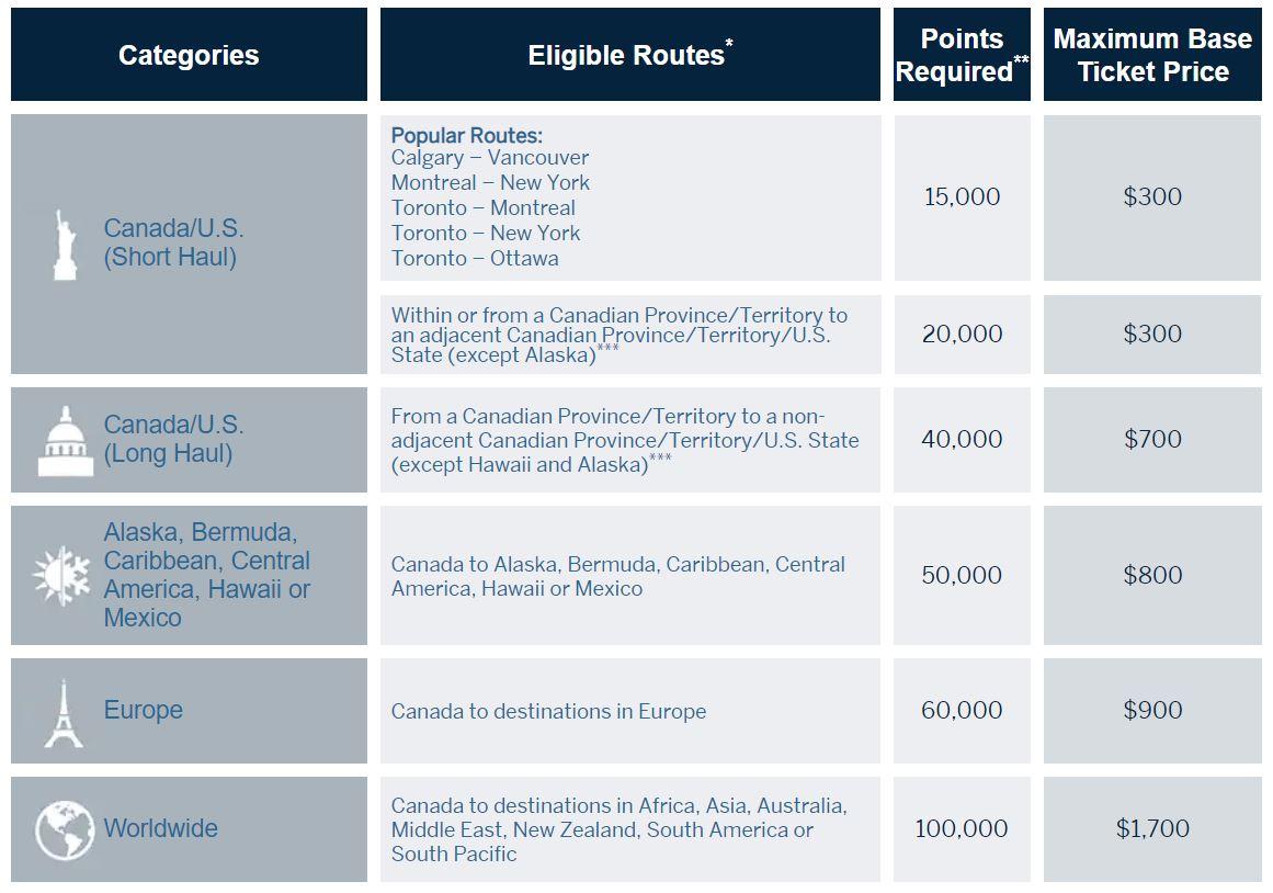 American Express Fixed Flights Chart